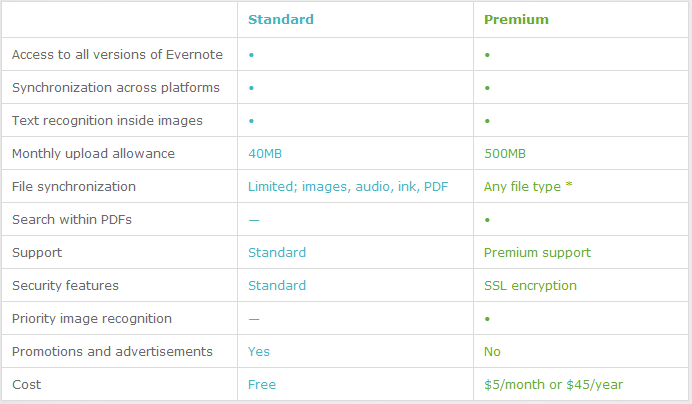 Evernote feature comparison chart