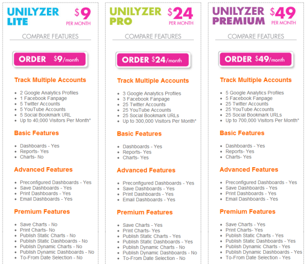 Unilyzer pricing chart