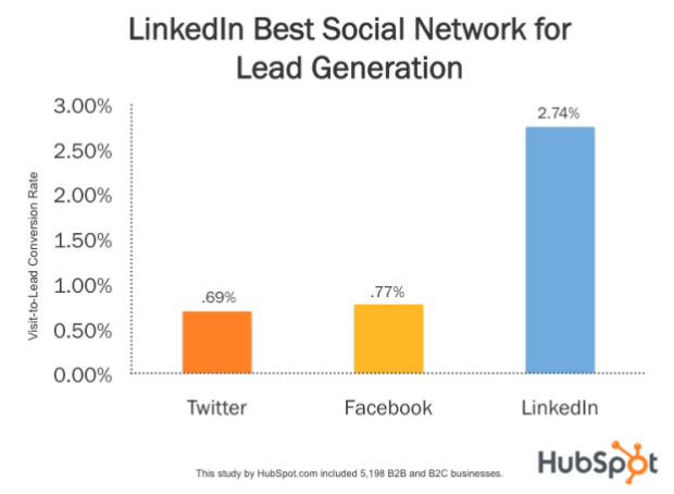 LinkedIn best source for Lead Generation