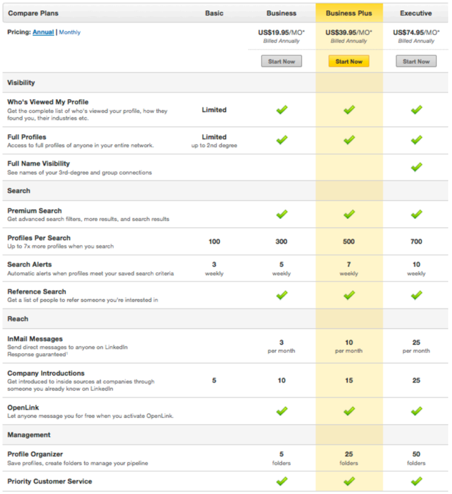 LinkedIn Updates and You — New Pricing Plans