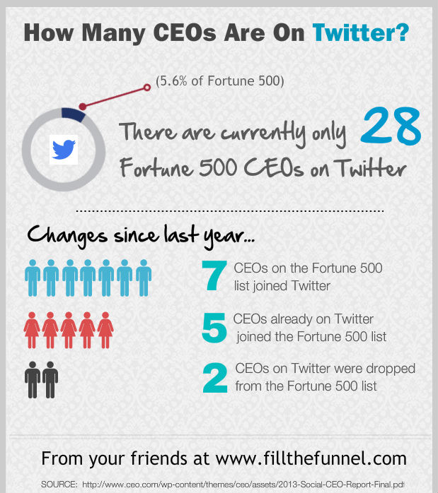 Twitter CEO Usage Infographic