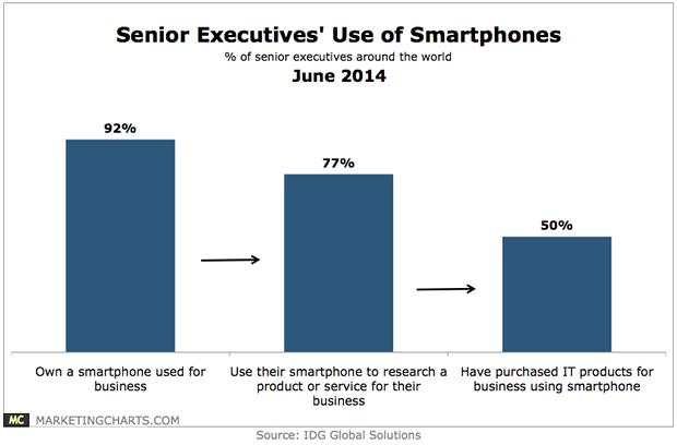 Senoir Execs Smartphone Use Chart