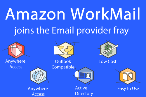 Amazon Workmail custom graphic by FilltheFunnel
