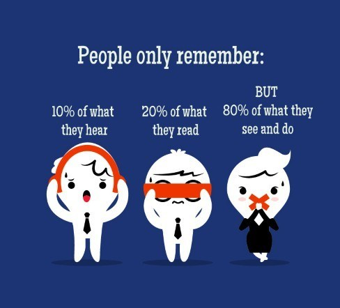 Improve Sales Communications