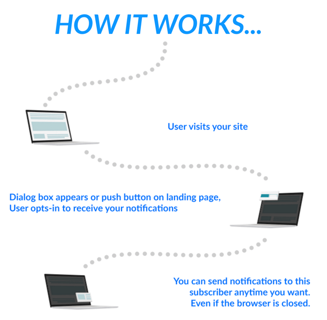 How Push Notifications Work