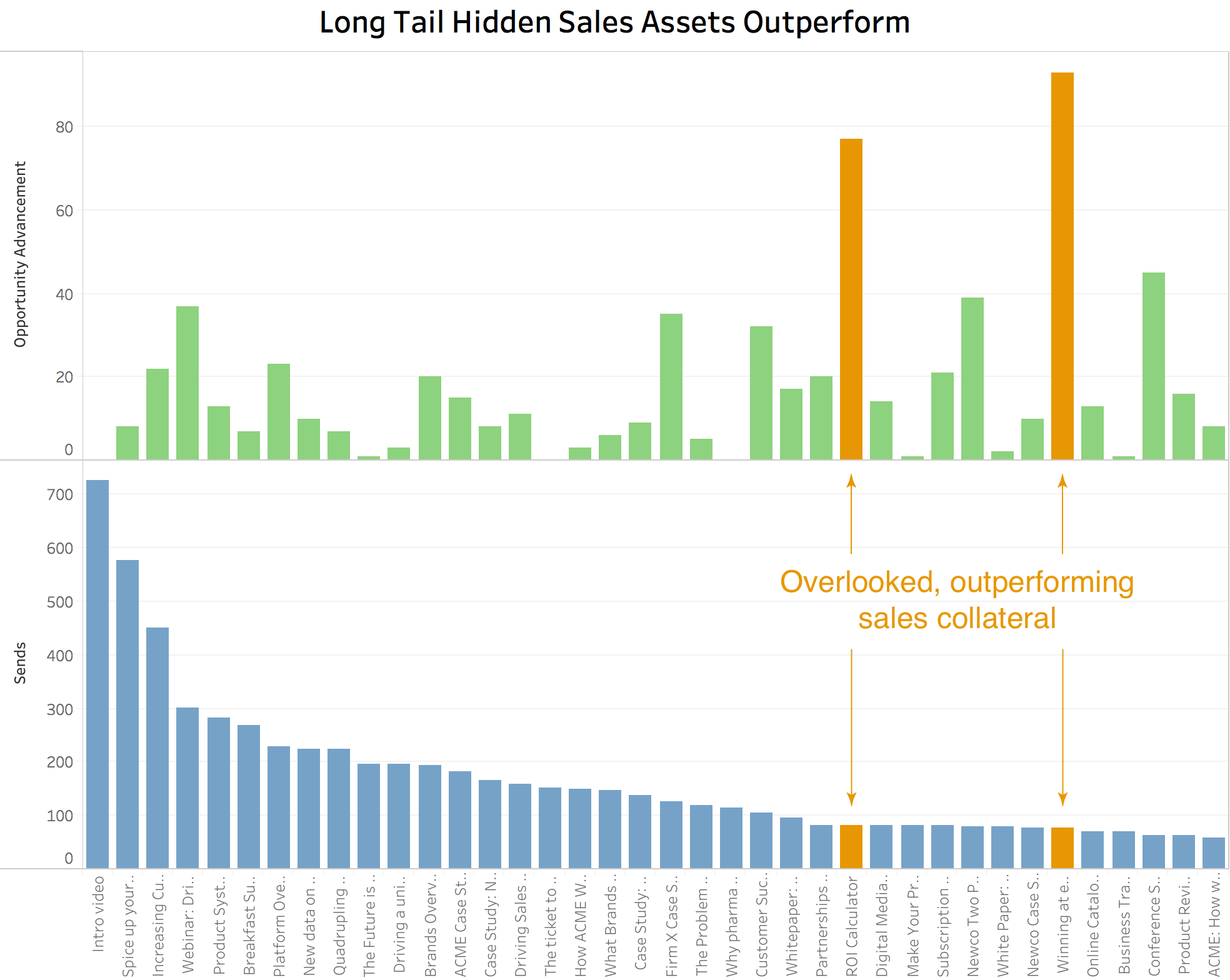 Long tail hidden sales assets