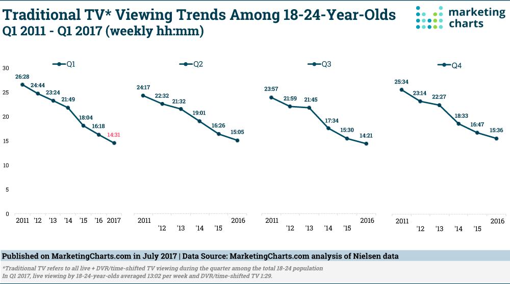 Nielsen-Traditional-TV-Viewing-Trends-18-24-YO-Q12011-Q12017-Jul2017